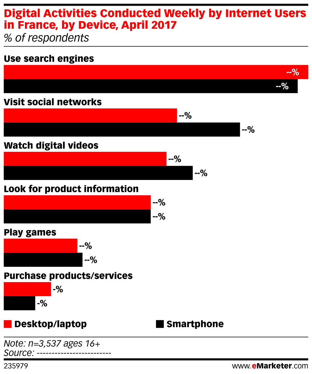 Digital Activities Conducted Weekly by Internet Users in France, by Device, April 2017 (% of respondents)