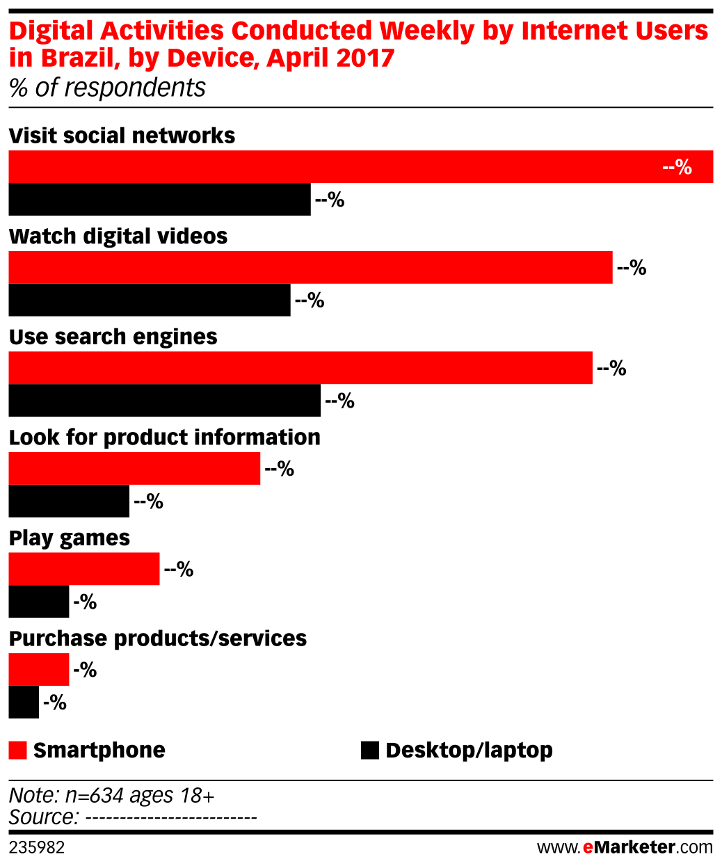 Digital Activities Conducted Weekly by Internet Users in Brazil, by Device, April 2017 (% of respondents)