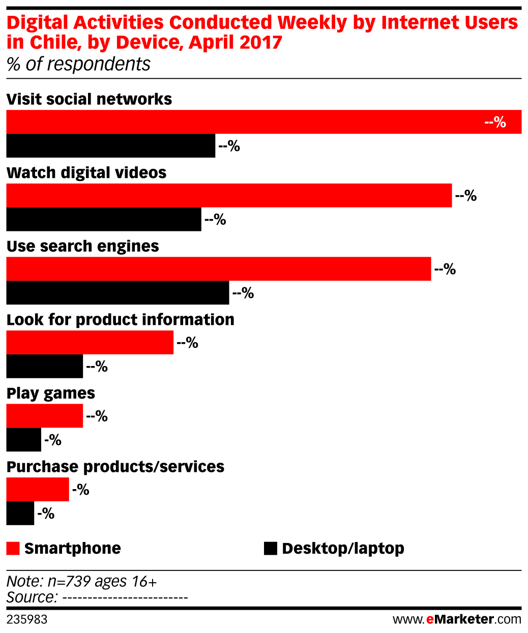 Digital Activities Conducted Weekly by Internet Users in Chile, by Device, April 2017 (% of respondents)