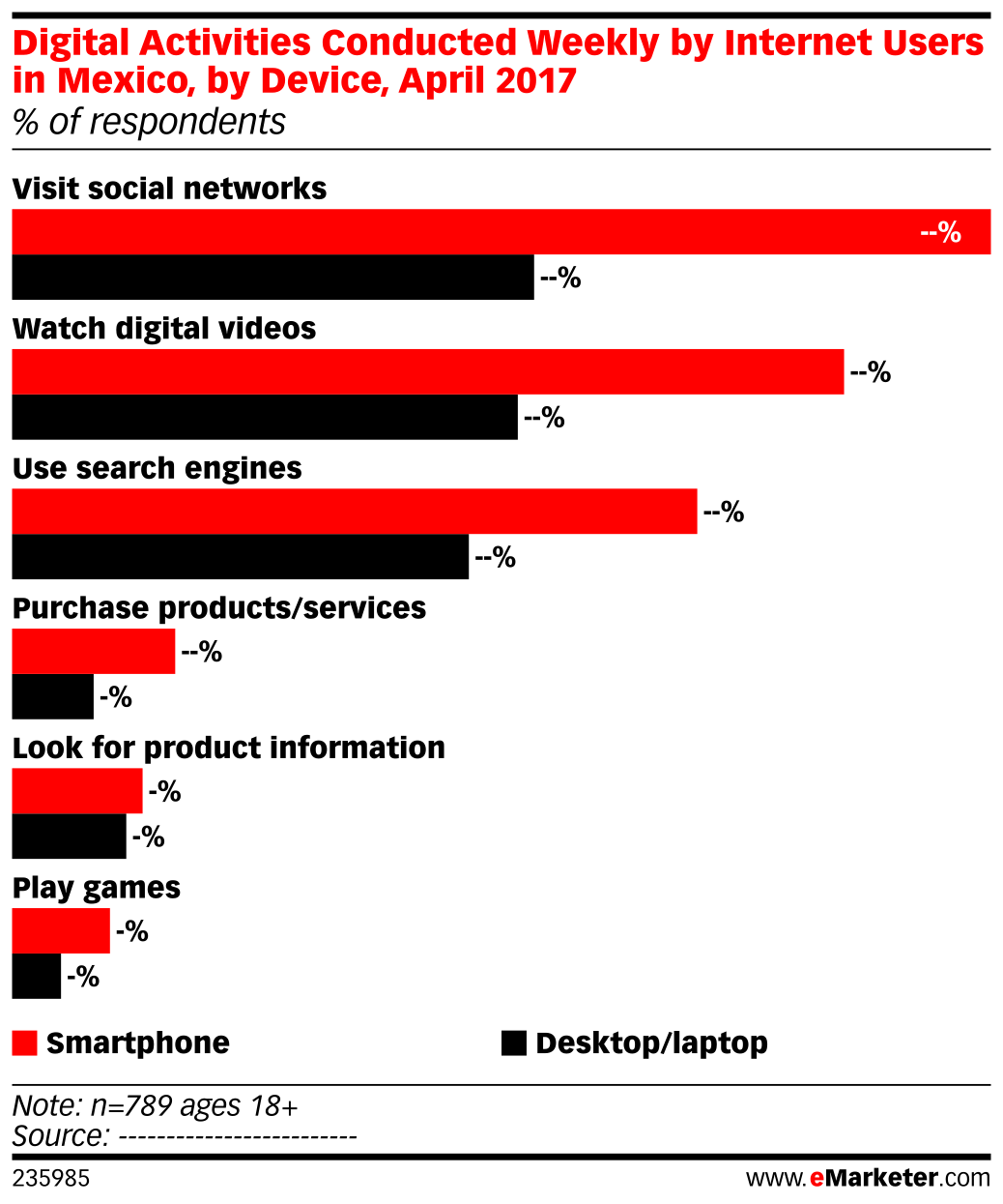 Digital Activities Conducted Weekly by Internet Users in Mexico, by Device, April 2017 (% of respondents)