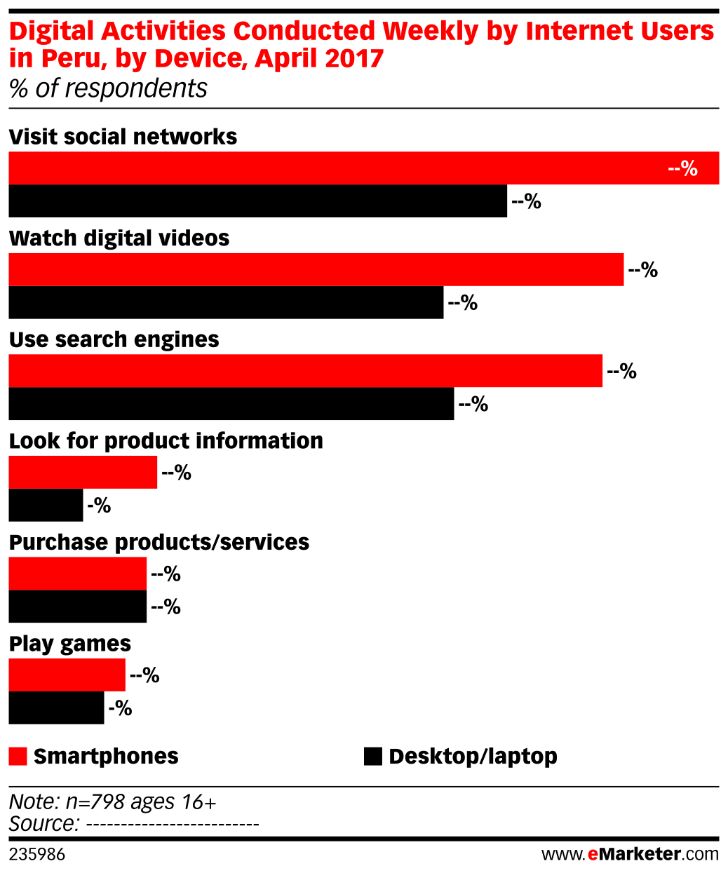 Digital Activities Conducted Weekly by Internet Users in Peru, by Device, April 2017 (% of respondents)