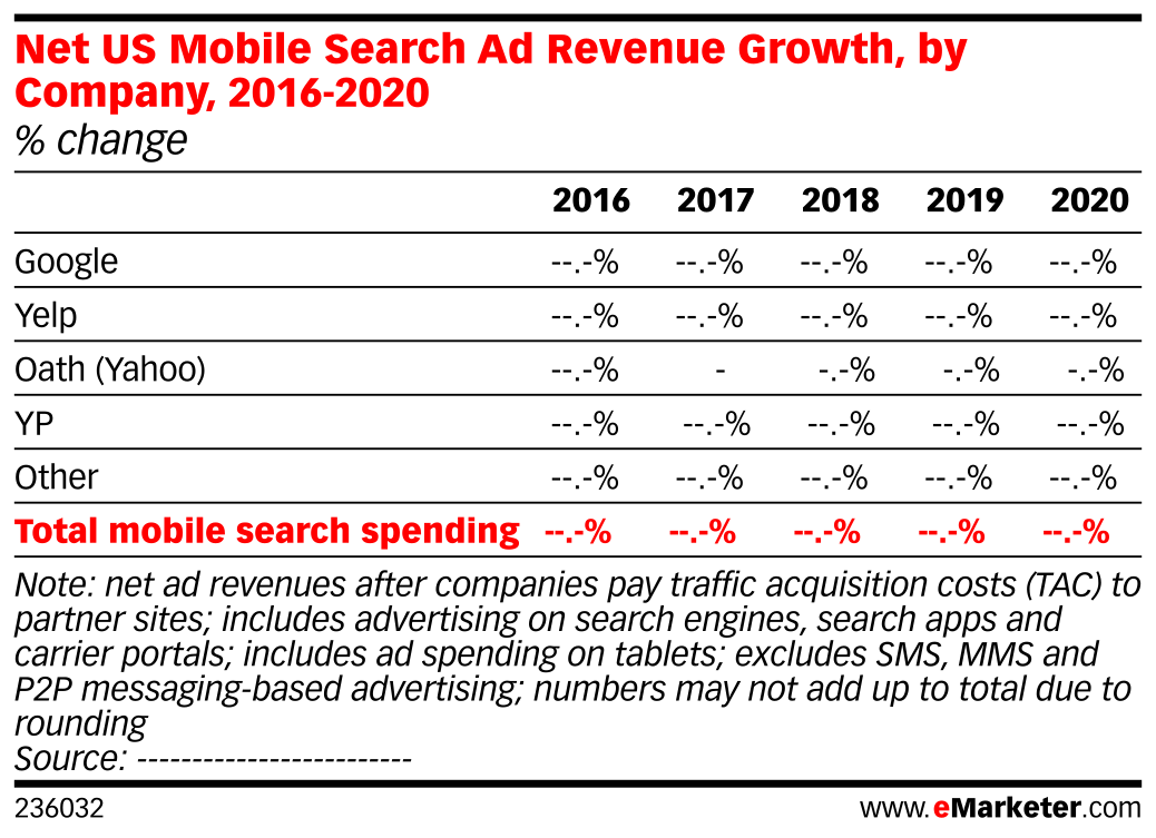 Net US Mobile Search Ad Revenue Growth, by Company, 2016-2020 (% change)