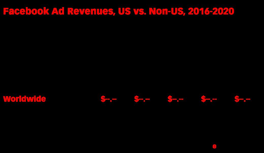 Facebook Ad Revenues, US vs. Non-US, 2016-2020 (billions and % of total)