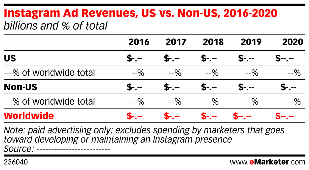 Instagram Ad Revenues, US vs. Non-US, 2016-2020 (billions and % of total)