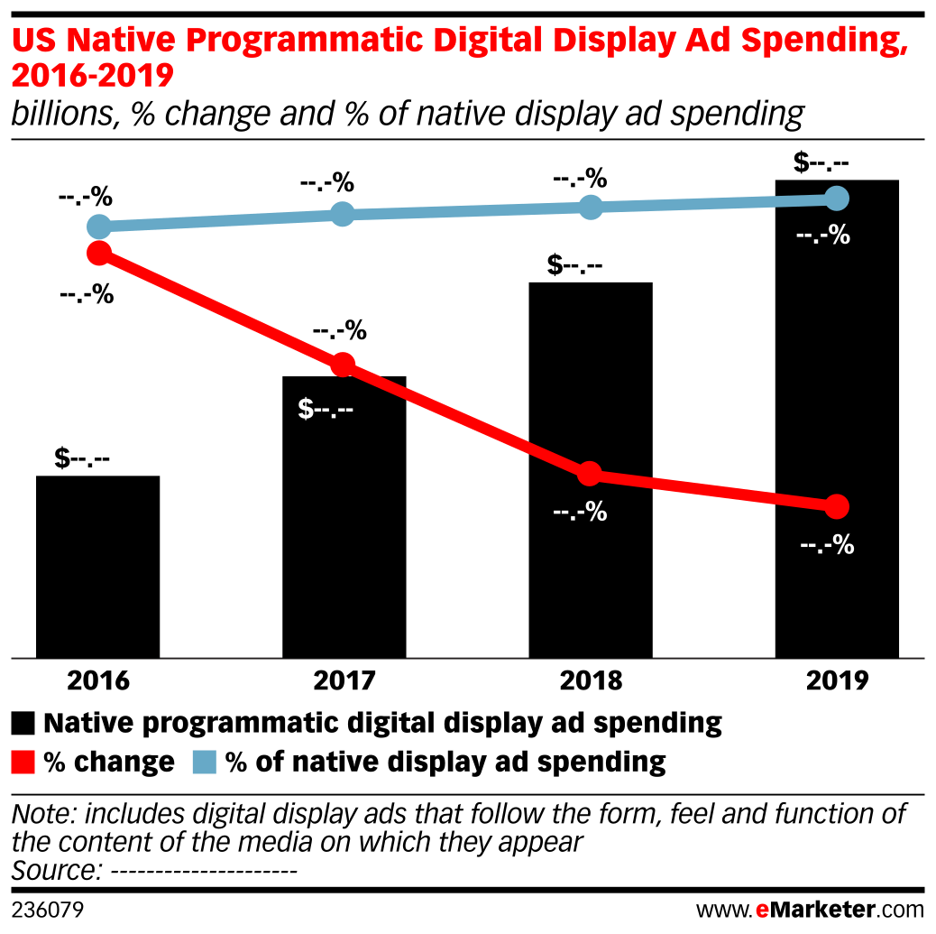 US Native Programmatic Digital Display Ad Spending, 2016-2019 (billions, % change and % of native display ad spending)