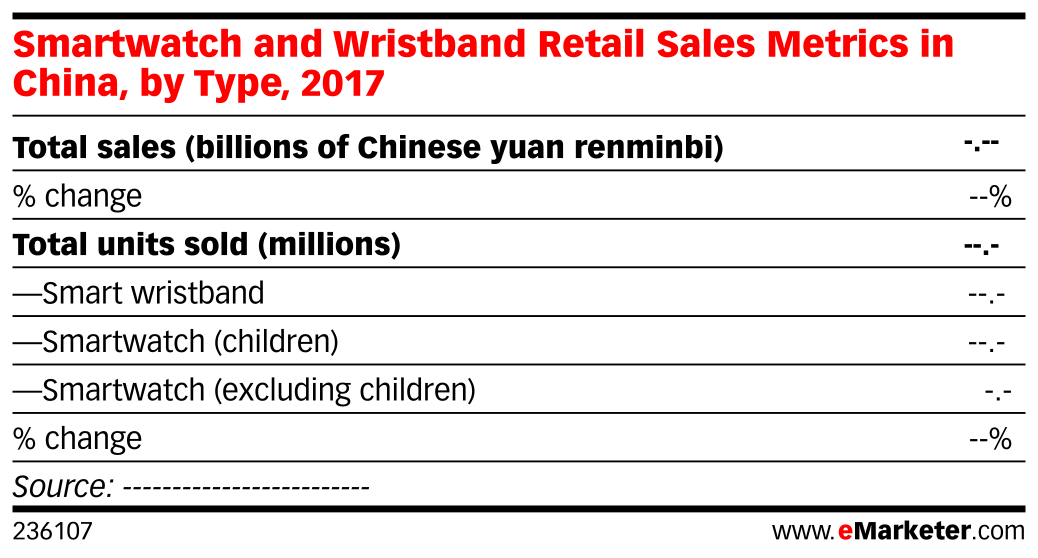 Smartwatch and Wristband Retail Sales Metrics in China, by Type, 2017
