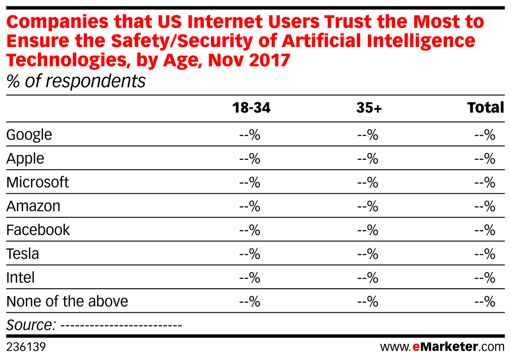 Companies that US Internet Users Trust the Most to Ensure the Safety/Security of Artificial Intelligence Technologies, by Age, Nov 2017 (% of respondents)