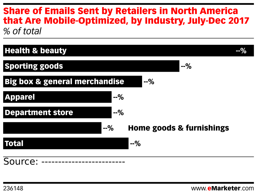 Share of Emails Sent by Retailers in North America that Are Mobile-Optimized, by Industry, July-Dec 2017 (% of total)