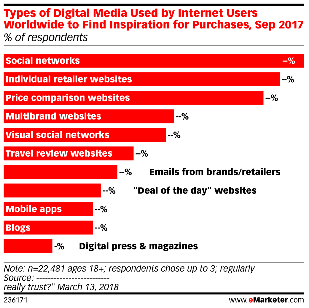Types of Digital Media Used by Internet Users Worldwide to Find Inspiration for Purchases, Sep 2017 (% of respondents)
