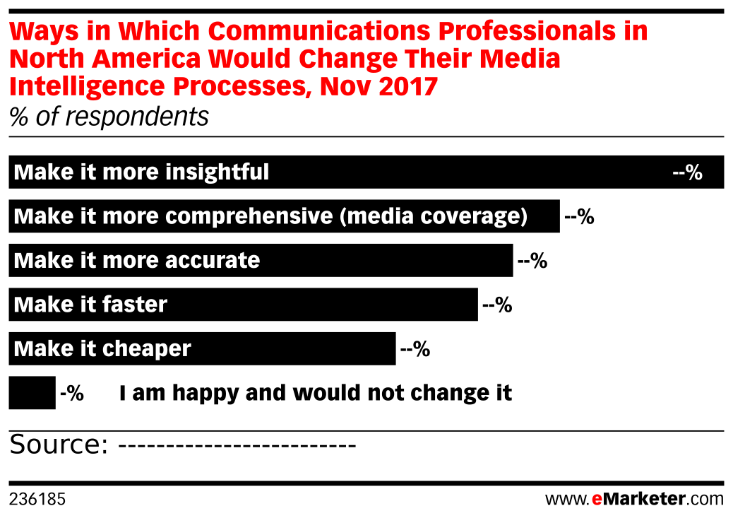 Ways in Which Communications Professionals in North America Would Change Their Media Intelligence Processes, Nov 2017 (% of respondents)