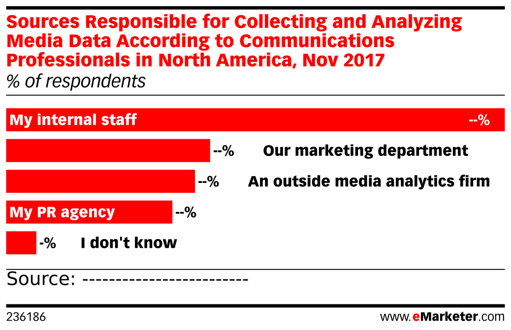Sources Responsible for Collecting and Analyzing Media Data According to Communications Professionals in North America, Nov 2017 (% of respondents)