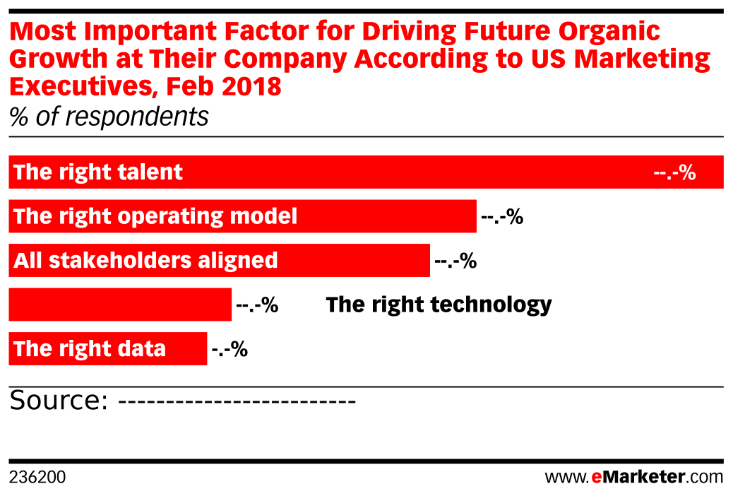 Most Important Factor for Driving Future Organic Growth at Their Company According to US Marketing Executives, Feb 2018 (% of respondents)