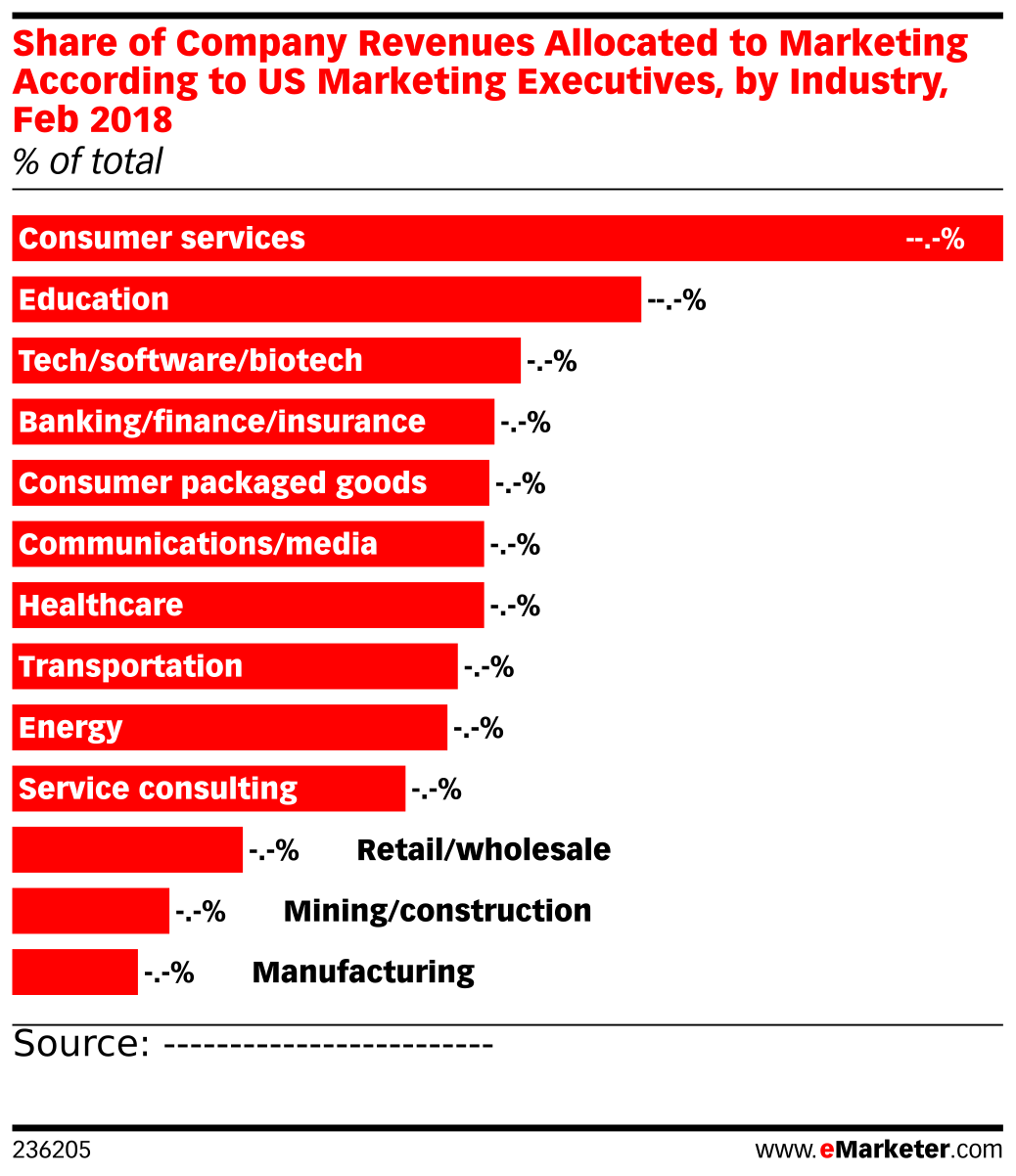Share of Company Revenues Allocated to Marketing According to US Marketing Executives, by Industry, Feb 2018 (% of total)