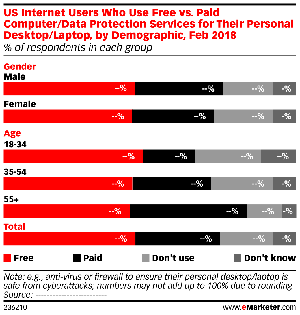 US Internet Users Who Use Free vs. Paid Computer/Data Protection Services for Their Personal Desktop/Laptop, by Demographic, Feb 2018 (% of respondents in each group)