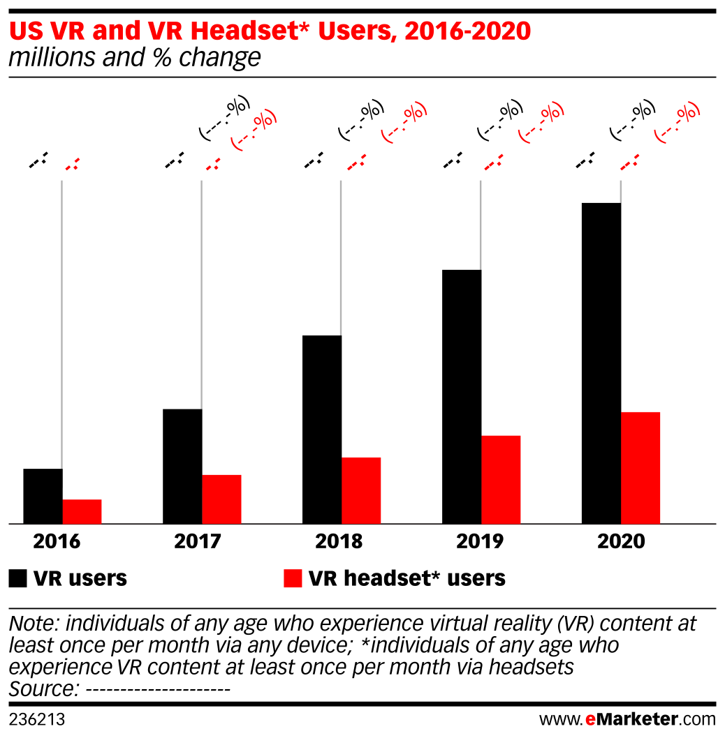 US VR and VR Headset* Users, 2016-2020 (millions and % change)