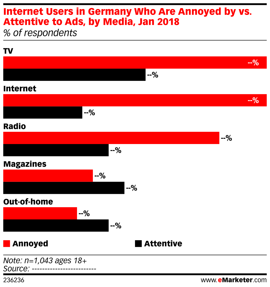 Internet Users in Germany Who Are Annoyed by vs. Attentive to Ads, by Media, Jan 2018 (% of respondents)