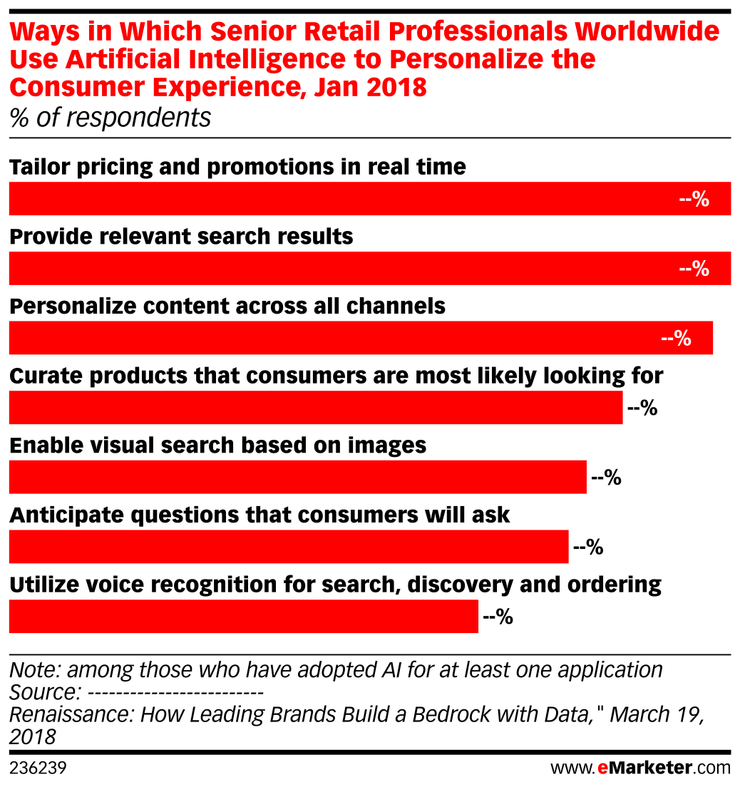 Ways in Which Senior Retail Professionals Worldwide Use Artificial Intelligence (AI) to Personalize the Consumer Experience, Jan 2018 (% of respondents)