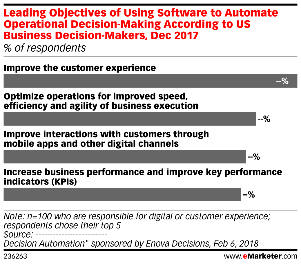 Leading Objectives of Using Software to Automate Operational Decision-Making According to US Business Decision-Makers, Dec 2017 (% of respondents)