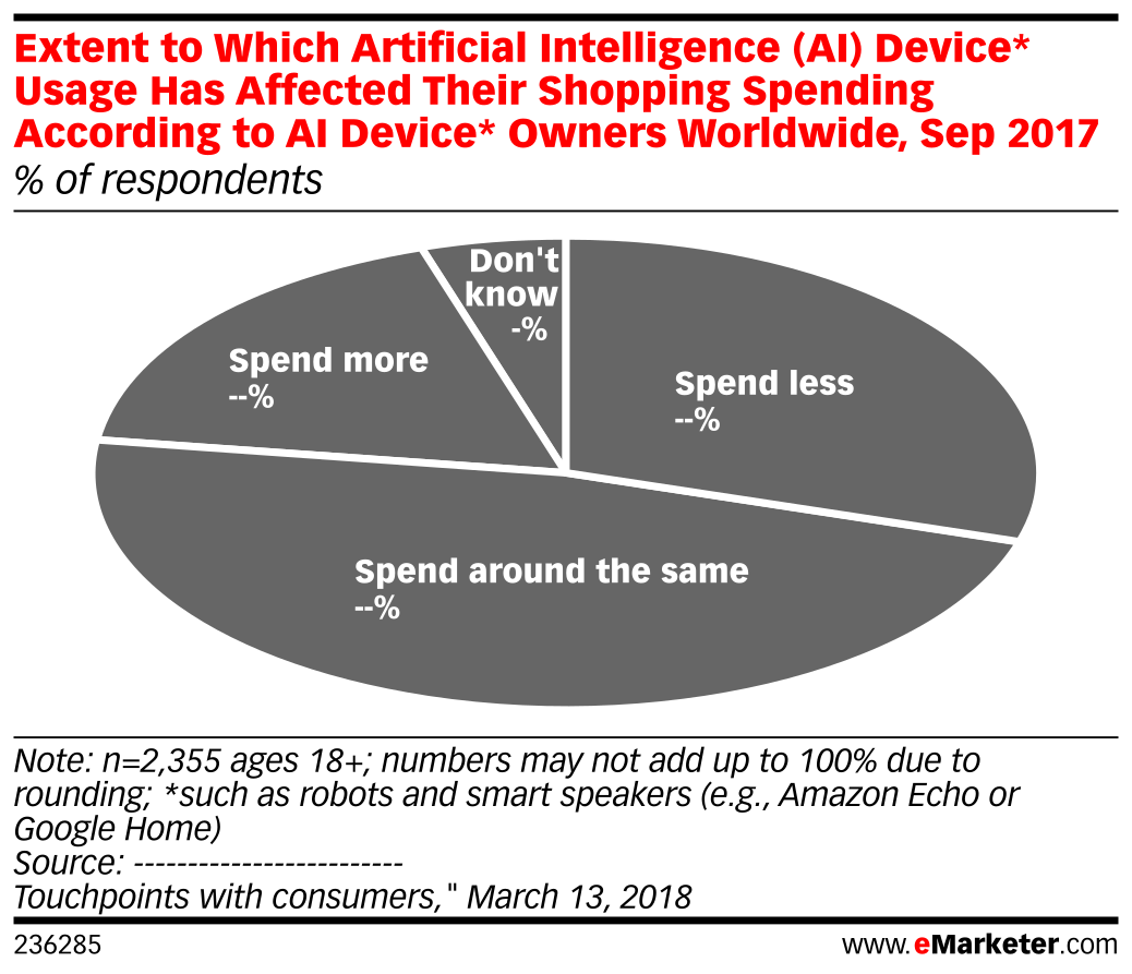 Extent to Which Artificial Intelligence (AI) Device* Usage Has Affected Their Shopping Spending According to AI Device* Owners Worldwide, Sep 2017 (% of respondents)
