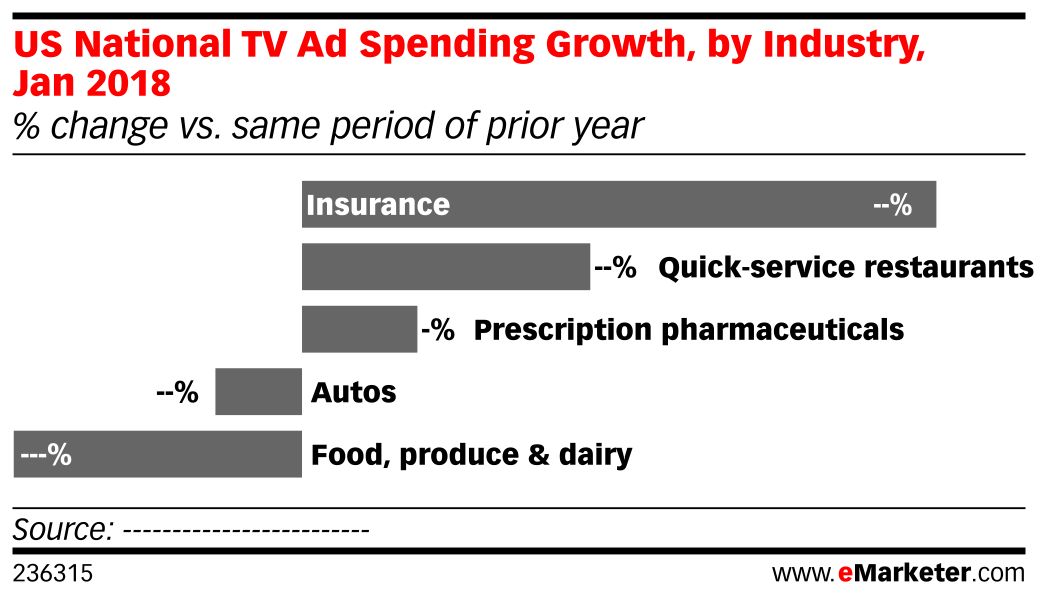US National TV Ad Spending Growth, by Industry, Jan 2018 (% change vs. same period of prior year)