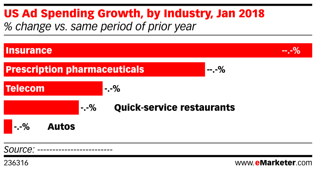 US Ad Spending Growth, by Industry, Jan 2018 (% change vs. same period of prior year)