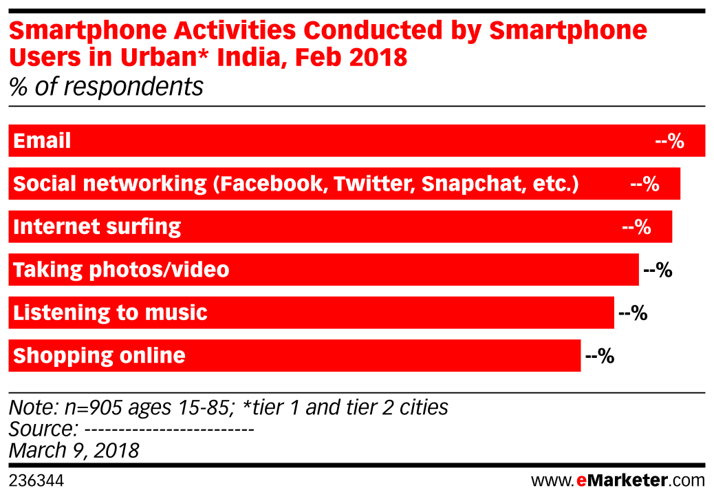 Smartphone Activities Conducted by Smartphone Users in Urban* India, Feb 2018 (% of respondents)