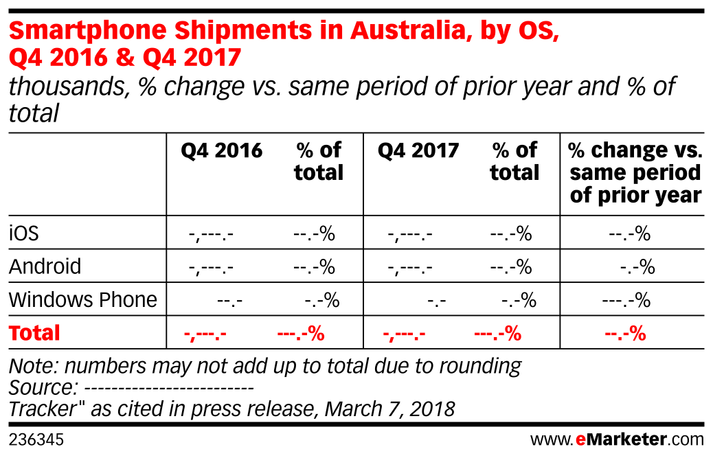 Smartphone Shipments in Australia, by OS, Q4 2016 & Q4 2017 (thousands, % change vs. same period of prior year and % of total)