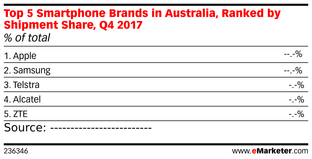 Top 5 Smartphone Brands in Australia, Ranked by Shipment Share, Q4 2017 (% of total)