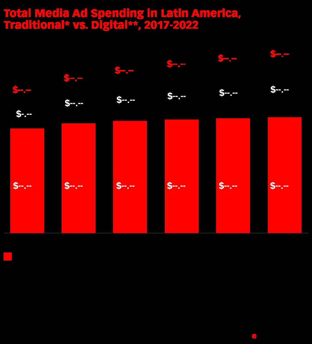 Total Media Ad Spending in Latin America, Traditional* vs. Digital**, 2017-2022 (billions)