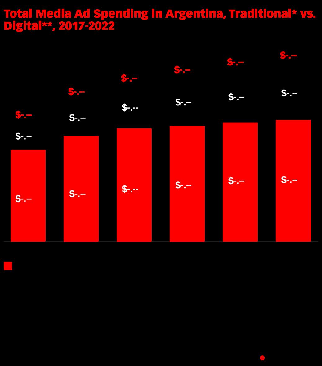 Total Media Ad Spending in Argentina, Traditional* vs. Digital**, 2017-2022 (billions)