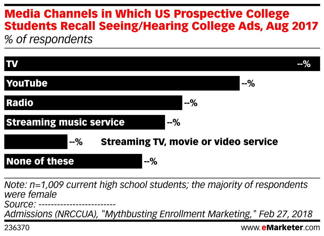 Media Channels in Which US Prospective College Students Recall Seeing/Hearing College Ads, Aug 2017 (% of respondents)