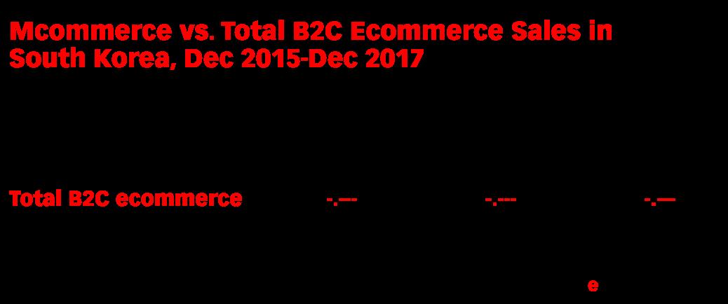 Mcommerce vs. Total B2C Ecommerce Sales in South Korea, Dec 2015-Dec 2017 (trillions of South Korean won)