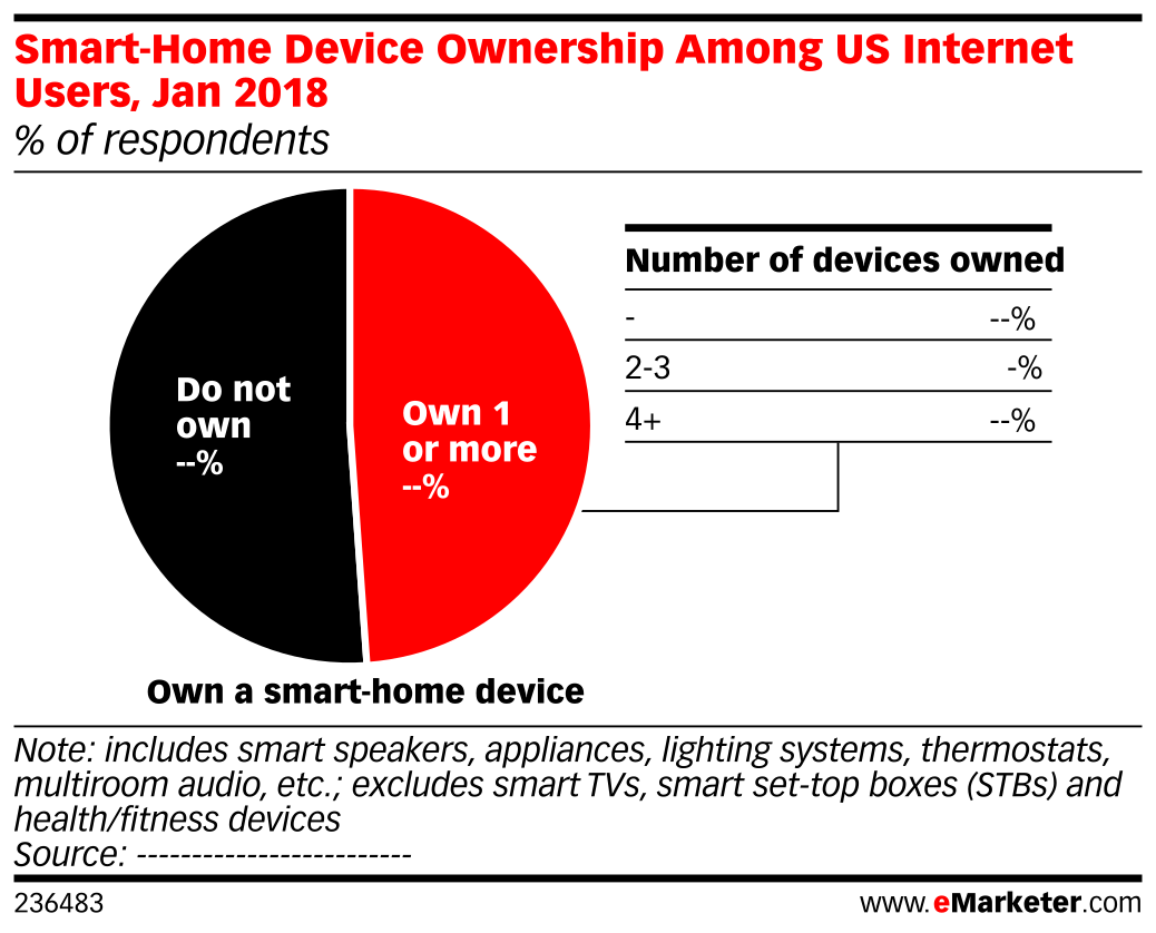 Smart-Home Device Ownership Among US Internet Users, Jan 2018 (% of respondents)