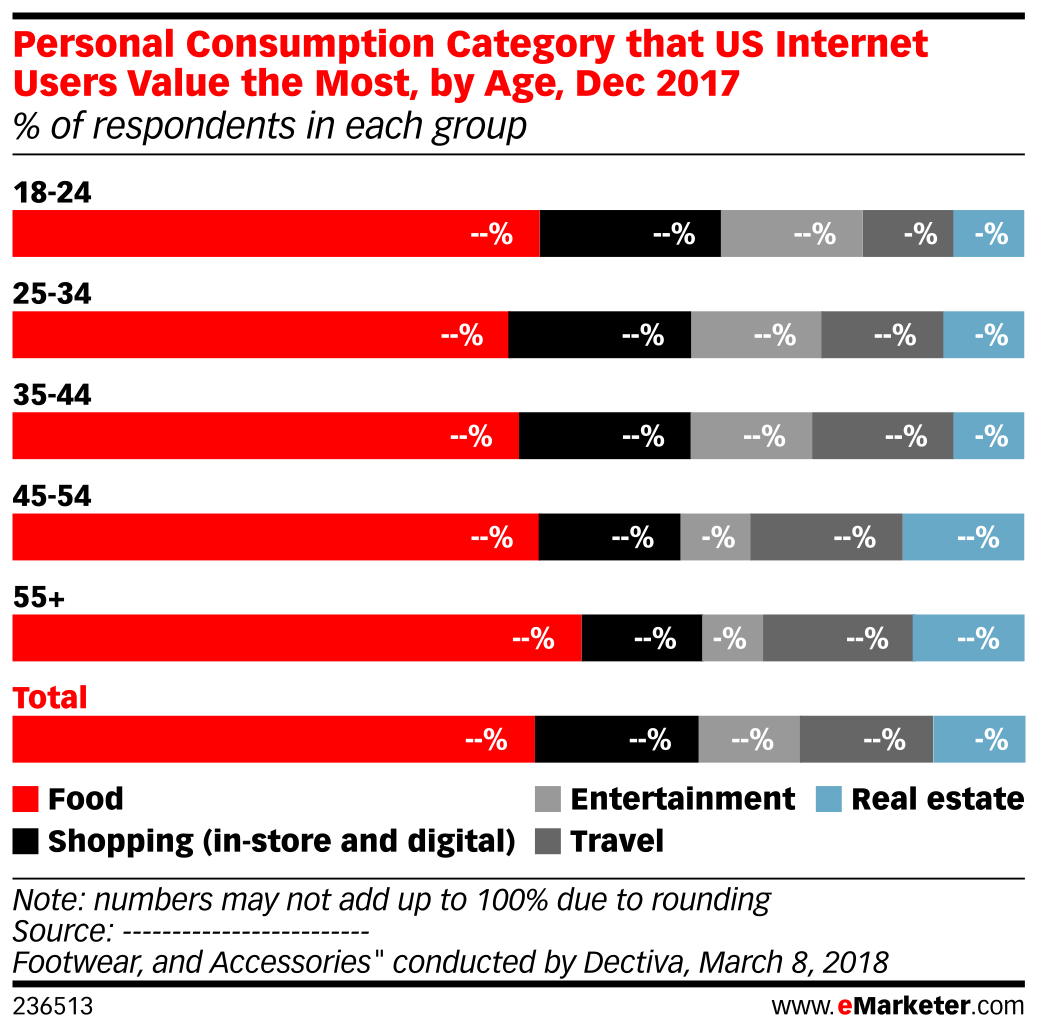 Personal Consumption Category that US Internet Users Value the Most, by Age, Dec 2017 (% of respondents in each group)