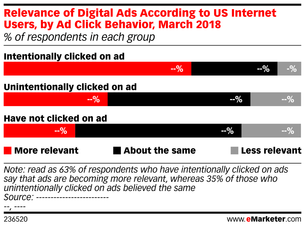 Relevance of Digital Ads According to US Internet Users, by Ad Click Behavior, March 2018 (% of respondents in each group)