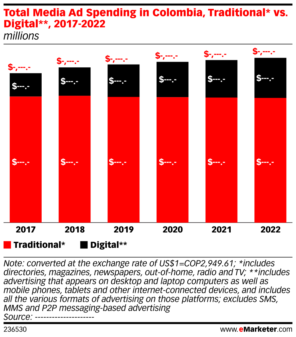 Total Media Ad Spending in Colombia, Traditional* vs. Digital**, 2017-2022 (millions)