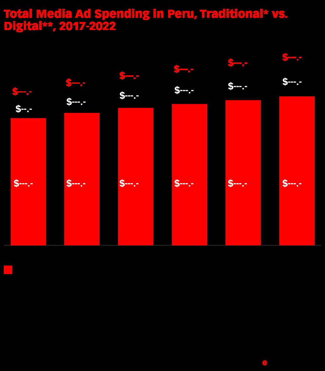 Total Media Ad Spending in Peru, Traditional* vs. Digital**, 2017-2022 (millions)