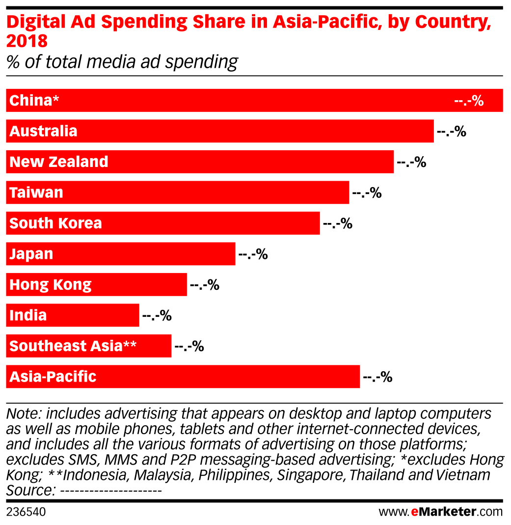 Digital Ad Spending Share in Asia-Pacific, by Country, 2018 (% of total media ad spending)