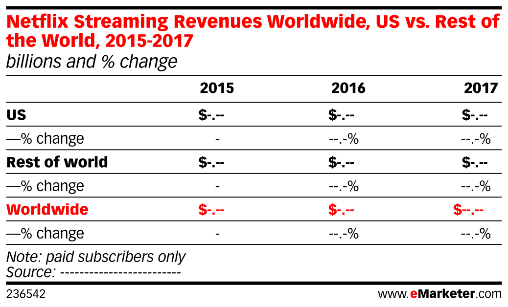 Netflix Streaming Revenues Worldwide, US vs. Rest of the World, 2015-2017 (billions and % change)
