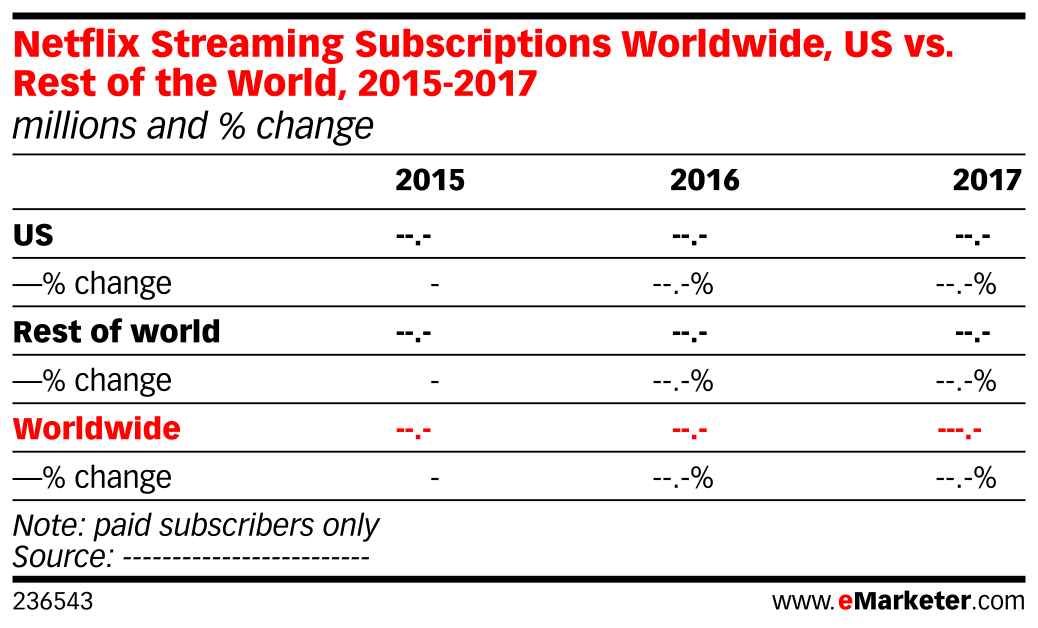 Netflix Streaming Subscriptions Worldwide, US vs. Rest of the World, 2015-2017 (millions and % change)