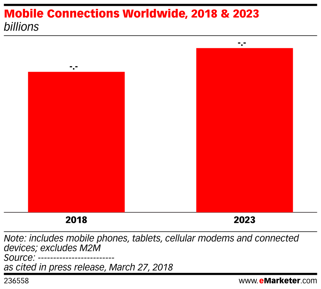Mobile Connections Worldwide, 2018 & 2023 (billions)