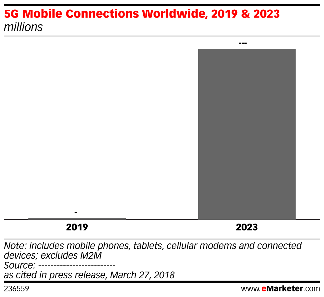 5G Mobile Connections Worldwide, 2019 & 2023 (millions)