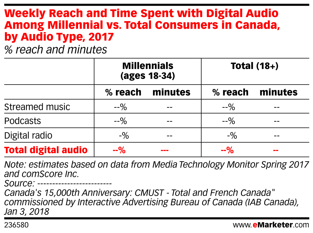Weekly Reach and Time Spent with Digital Audio Among Millennial vs. Total Consumers in Canada, by Audio Type, 2017 (% reach and minutes)