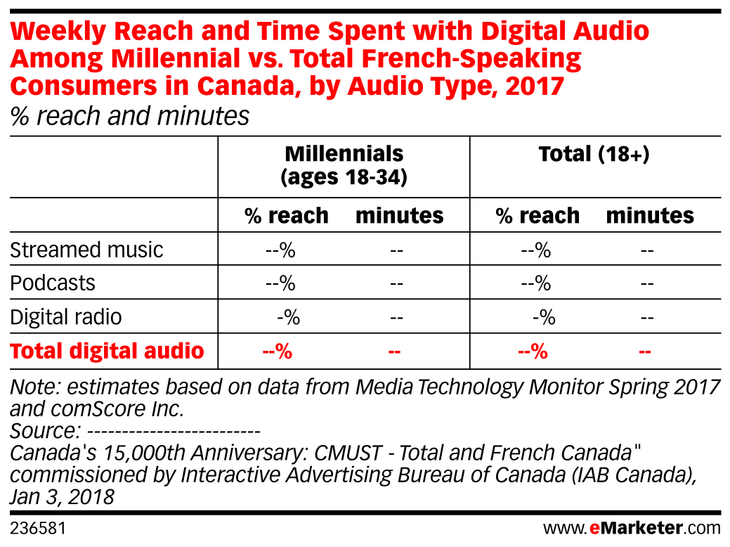 Weekly Reach and Time Spent with Digital Audio Among Millennial vs. Total French-Speaking Consumers in Canada, by Audio Type, 2017 (% reach and minutes)