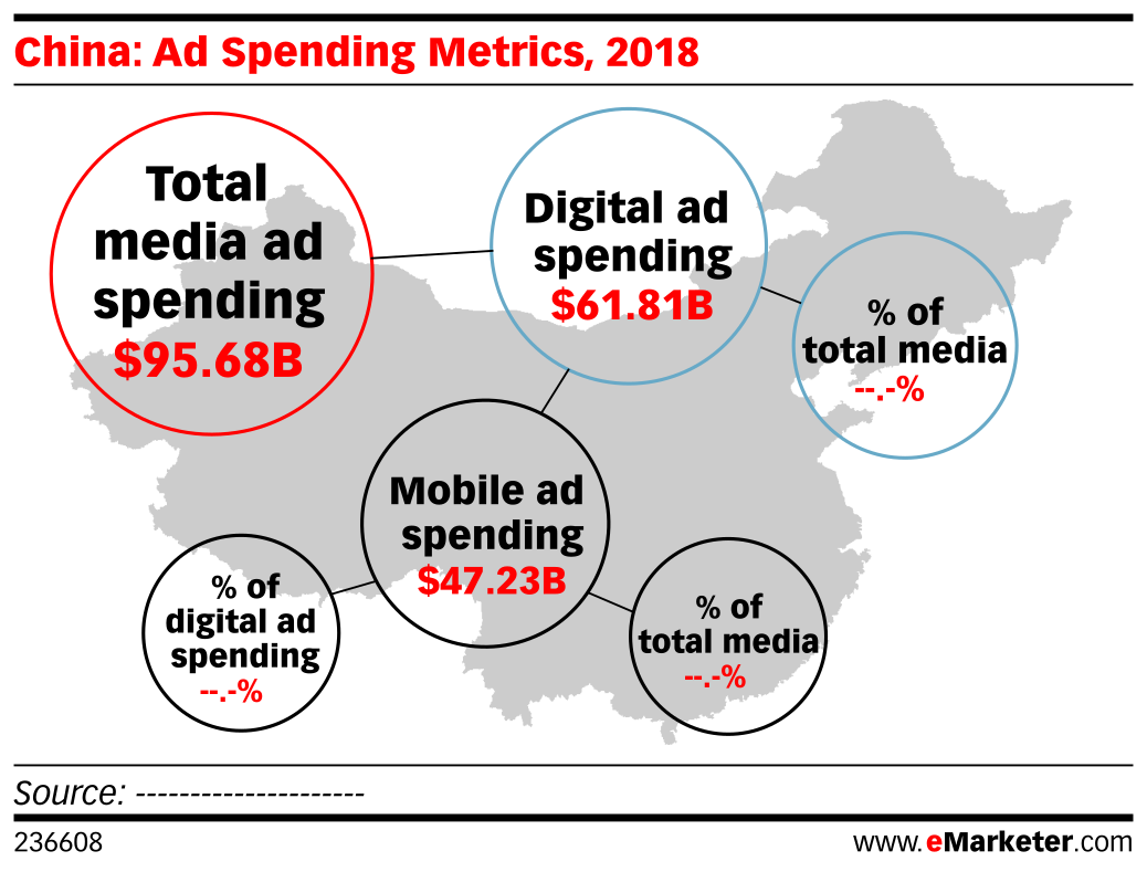 China: Ad Spending Metrics, 2018