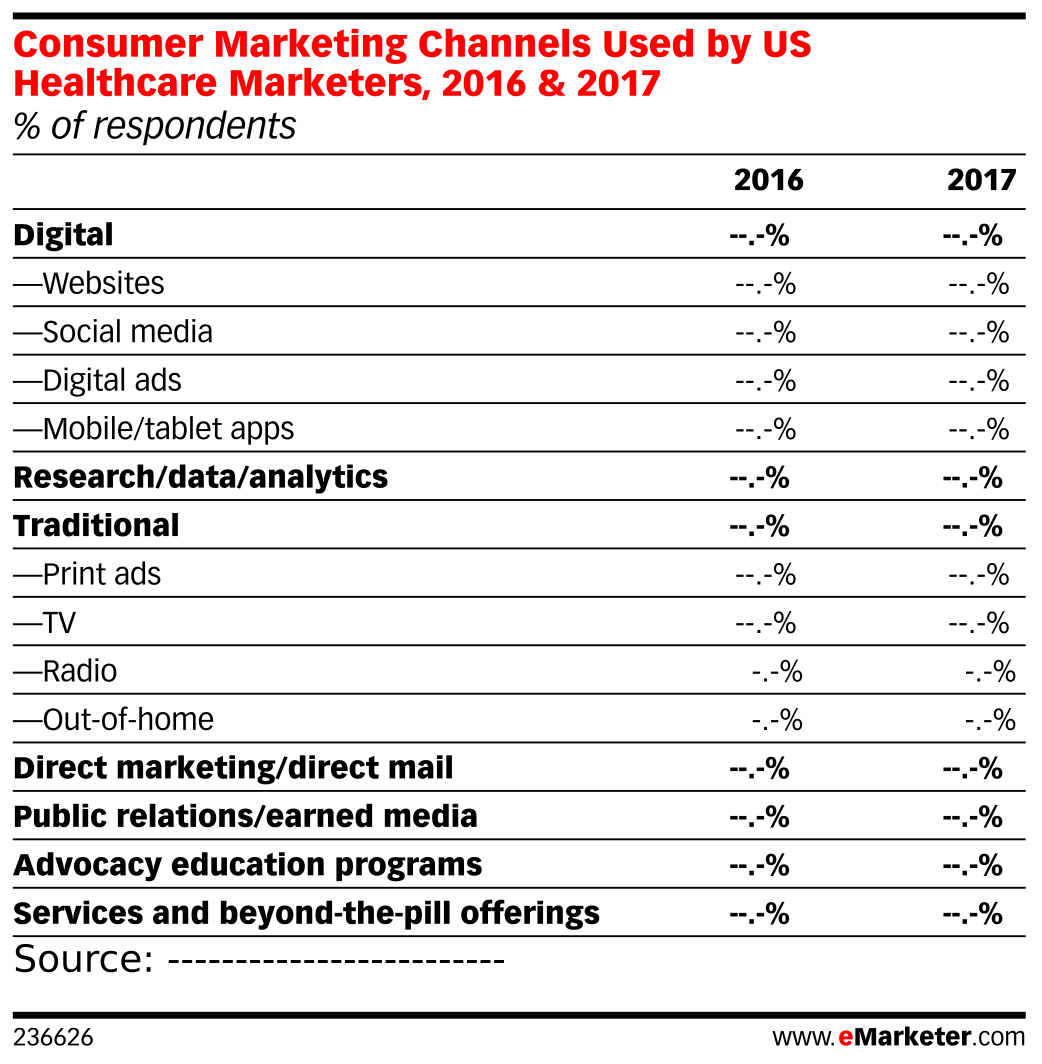 Consumer Marketing Channels Used by US Healthcare Marketers, 2016 & 2017 (% of respondents)