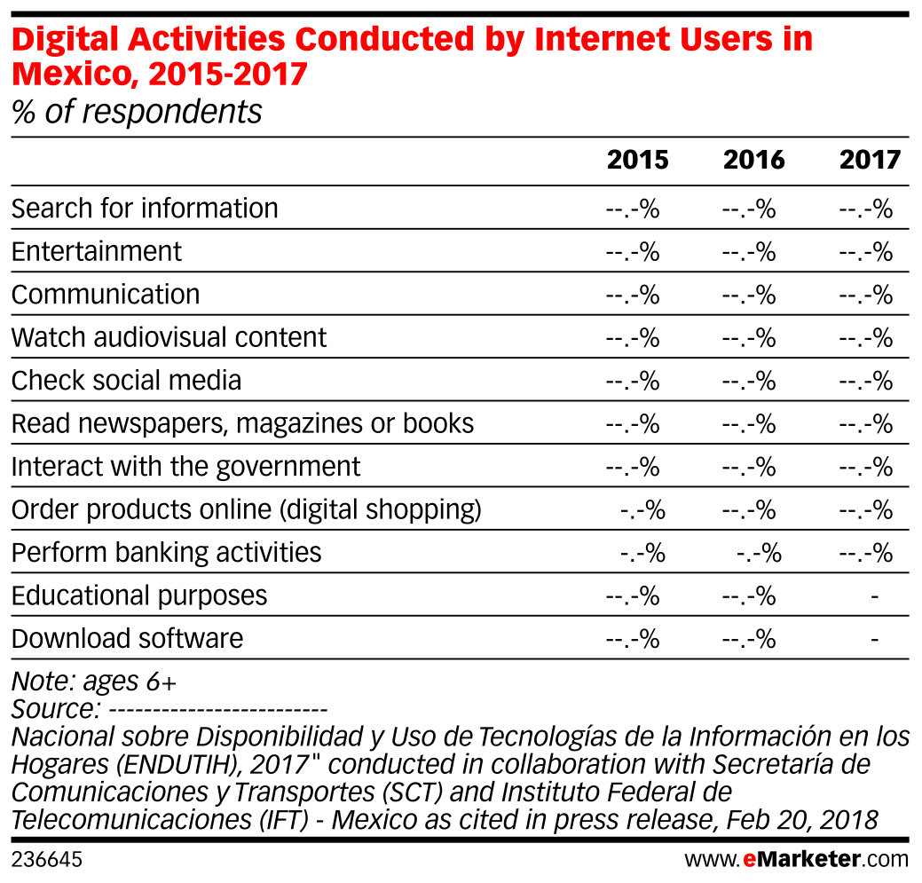 Digital Activities Conducted by Internet Users in Mexico, 2015-2017 (% of respondents)