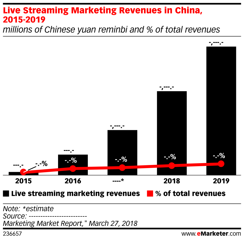 Live Streaming Marketing Revenues in China, 2015-2019 (millions of Chinese yuan reminbi and % of total revenues)