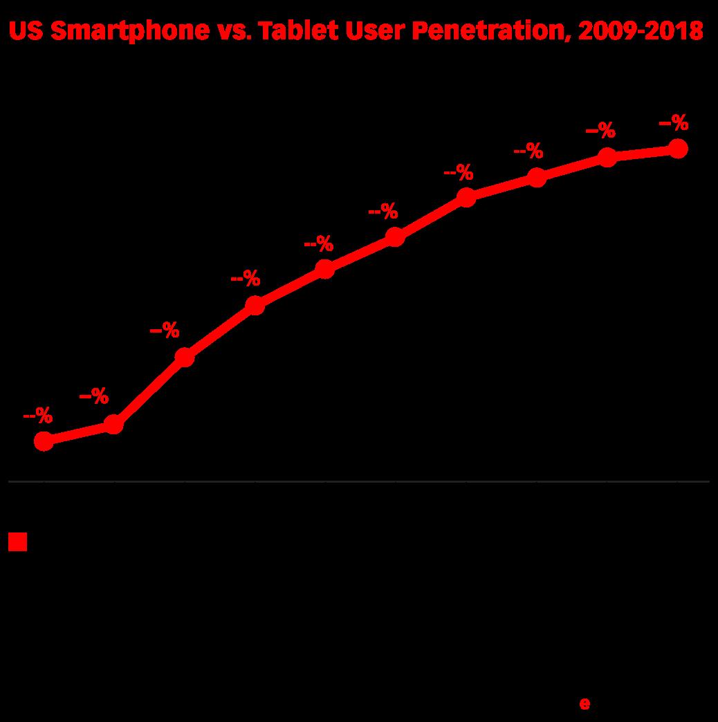 US Smartphone vs. Tablet User Penetration, 2009-2018 (% of population)