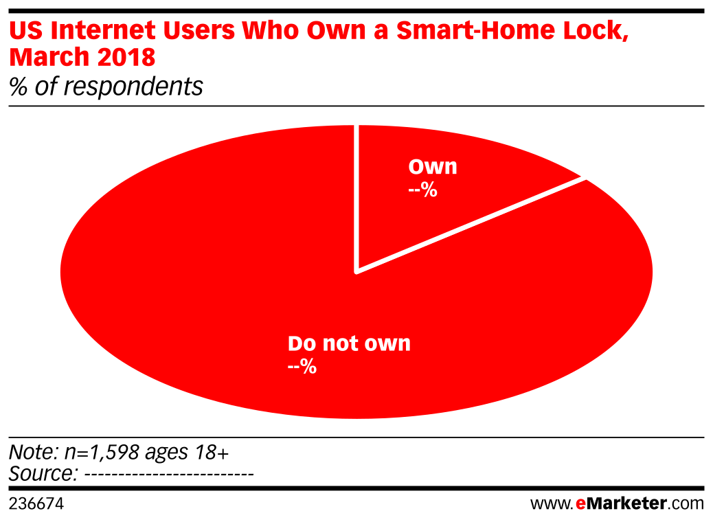 US Internet Users Who Own a Smart-Home Lock, March 2018 (% of respondents)